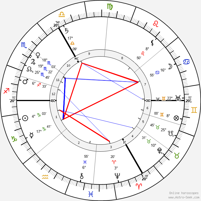 Charles Pathé - Birth horoscope chart