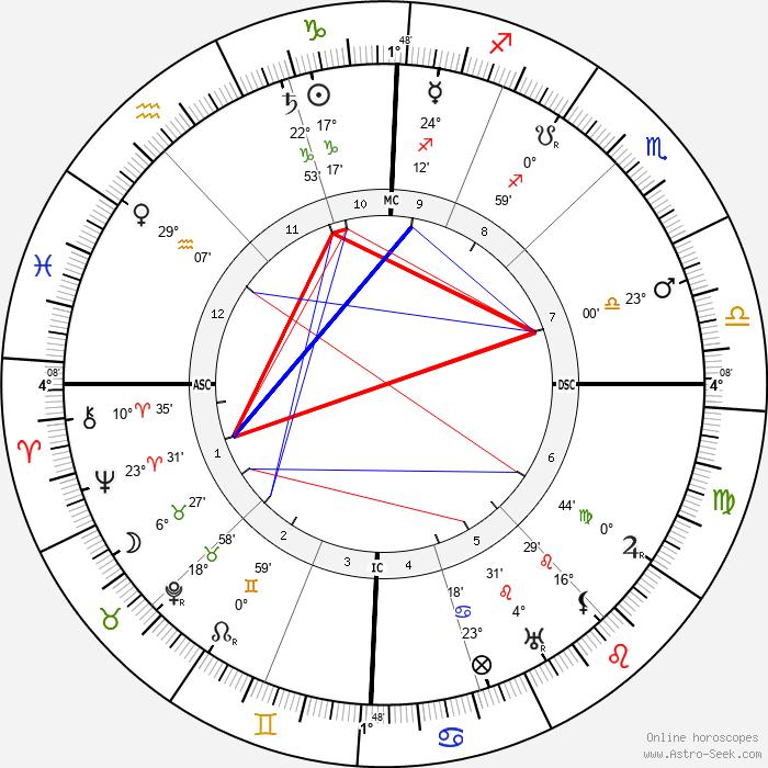 Charles Péguy - Birth horoscope chart