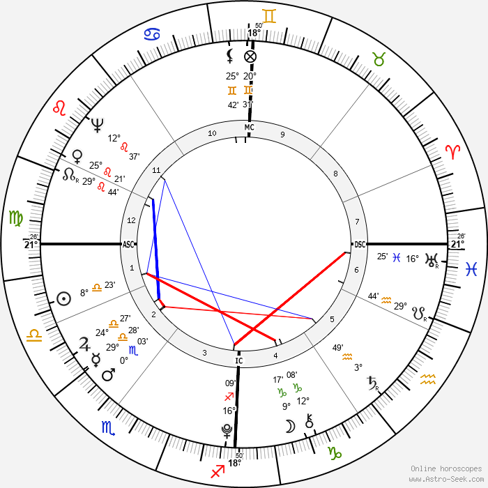 Charles Perceval - Birth horoscope chart