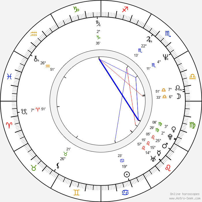 Charles Q. Murphy - Birth horoscope chart
