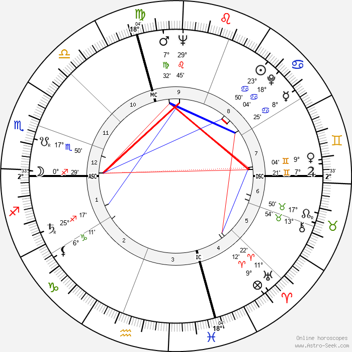 Charles Ray Hatcher - Birth horoscope chart