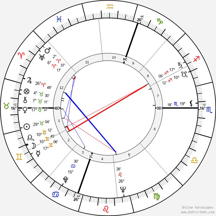 Charles Reich - Birth horoscope chart
