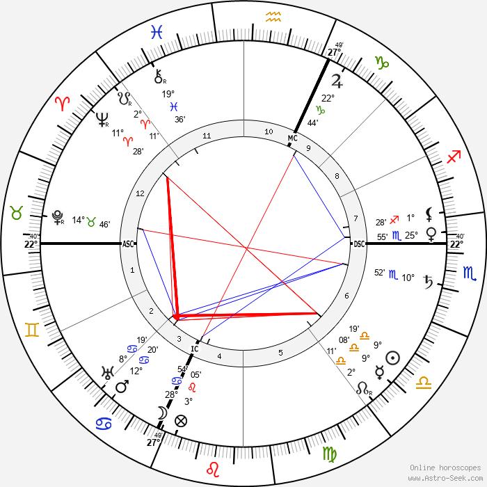 Charles Ricketts - Birth horoscope chart