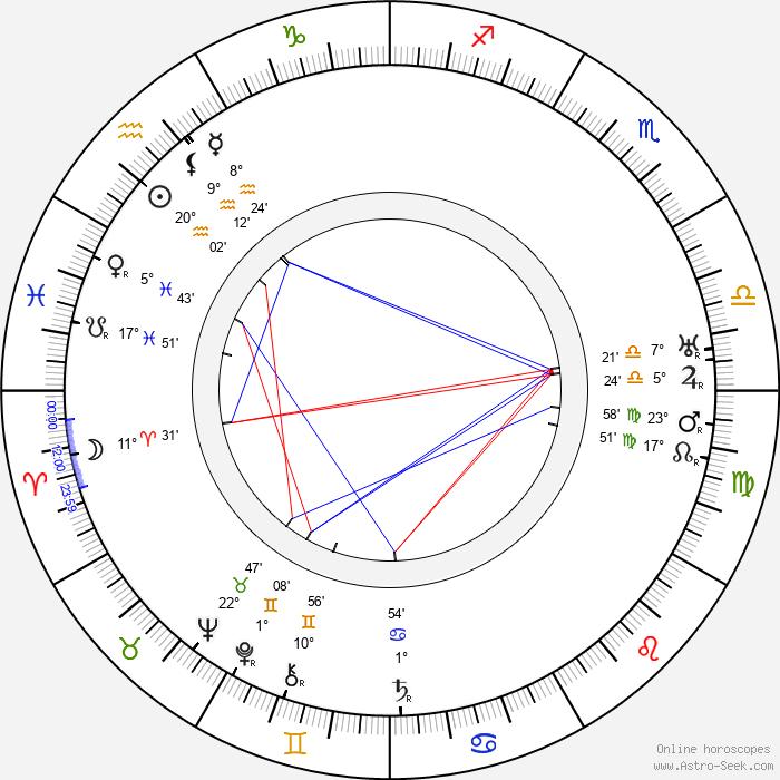 Charles Ruggles - Birth horoscope chart