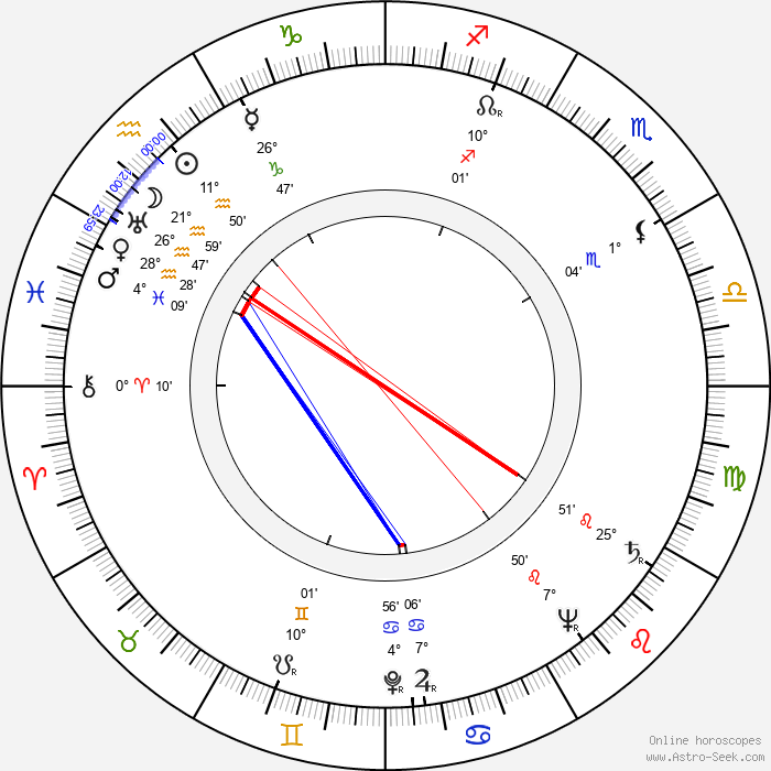 Charles S. Dubin - Birth horoscope chart