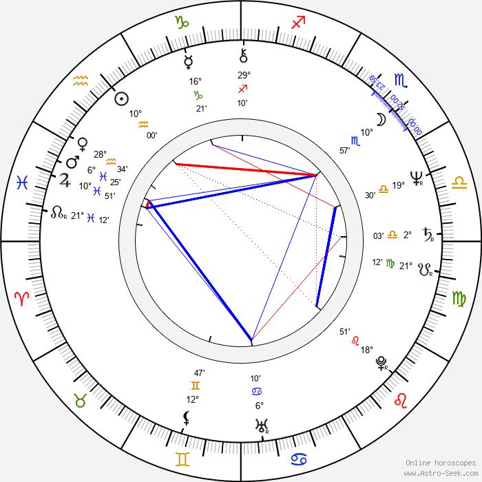 Charles S. Dutton - Birth horoscope chart