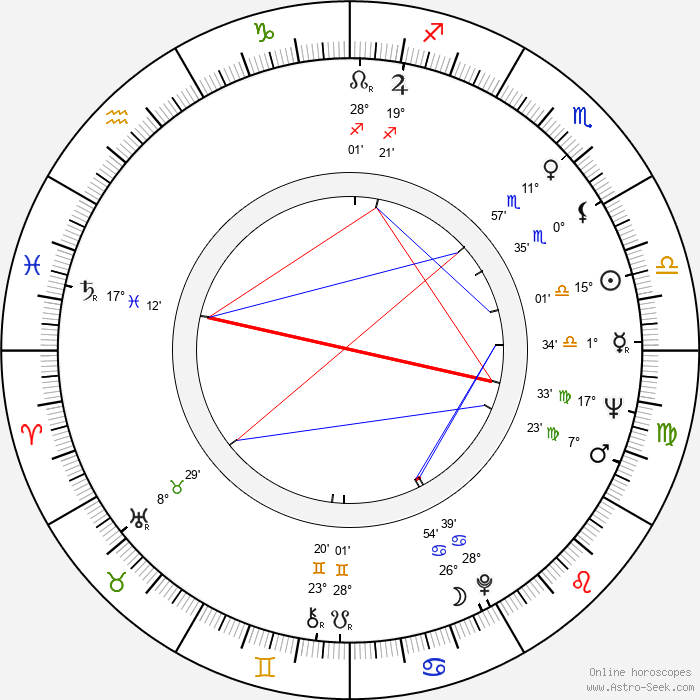 Charles S. Sanford - Birth horoscope chart