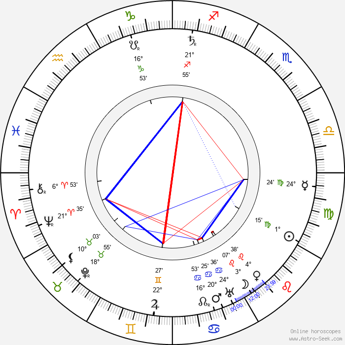 Charles Sellon - Birth horoscope chart