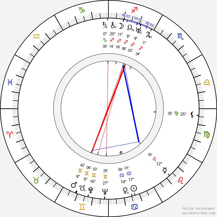 Charles Sherlock - Birth horoscope chart