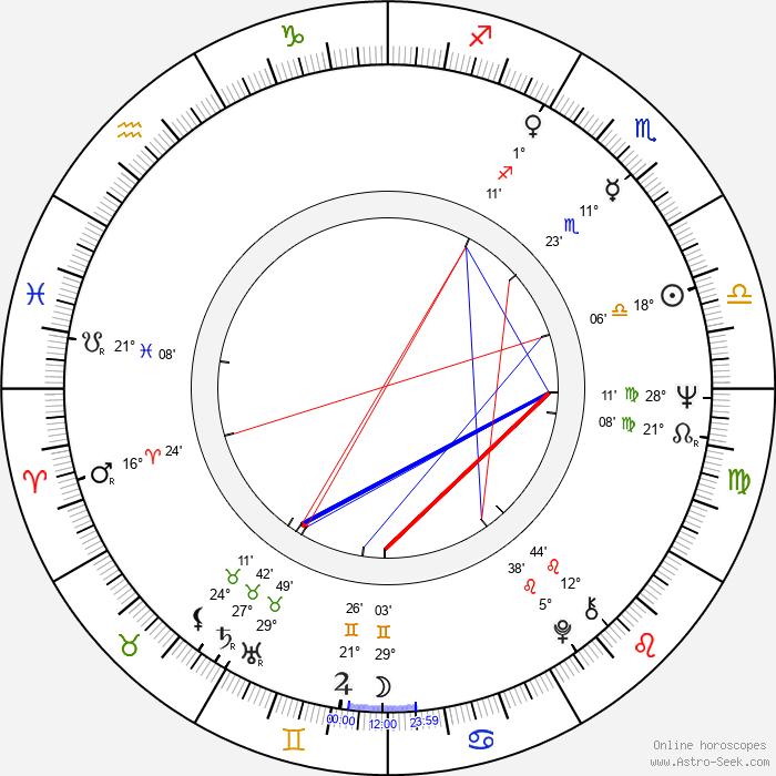 Charles Shyer - Birth horoscope chart
