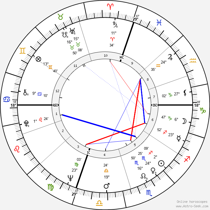 Charles Starkweather - Birth horoscope chart