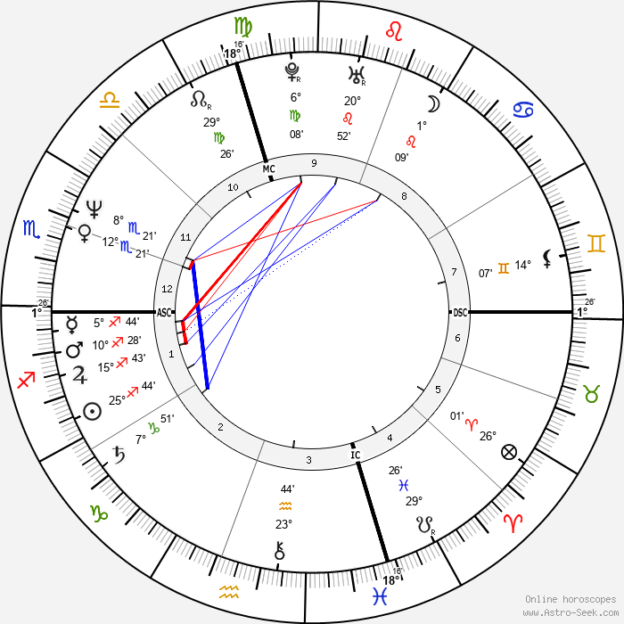 Charles Stuart - Birth horoscope chart