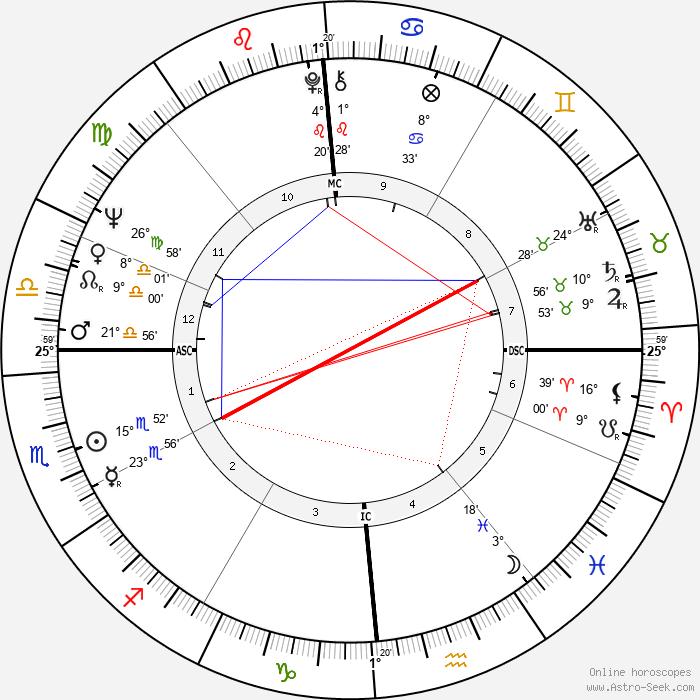Charles T. Kowal - Birth horoscope chart