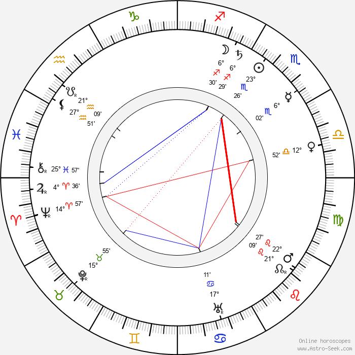 Charles Tait - Birth horoscope chart