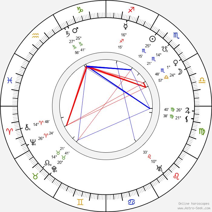 Charles Wellesley - Birth horoscope chart
