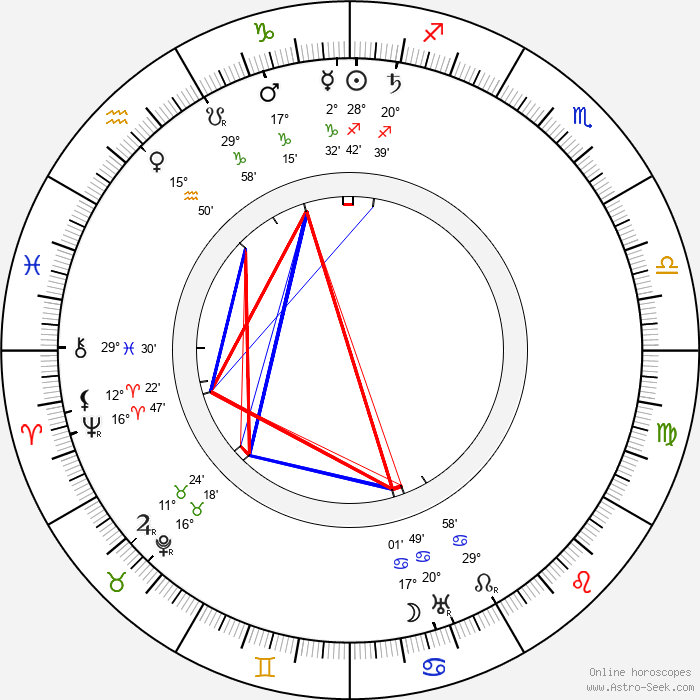 Charley Grapewin - Birth horoscope chart