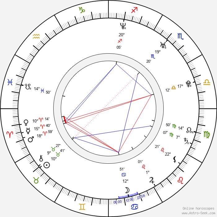 Charlie Babcock - Birth horoscope chart
