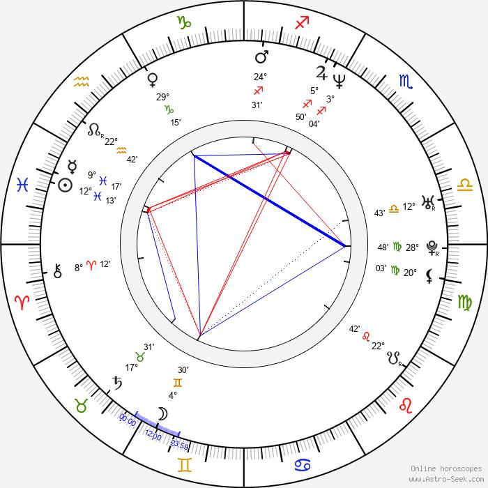 Charlie Brooker - Birth horoscope chart