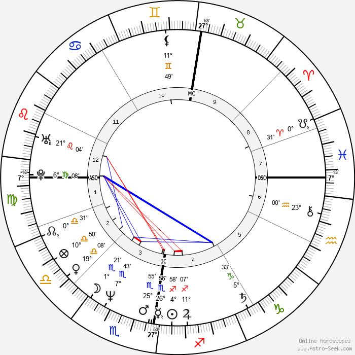 Charlie Burchill - Birth horoscope chart