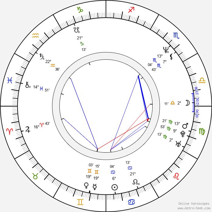 Charlie Clouser - Birth horoscope chart