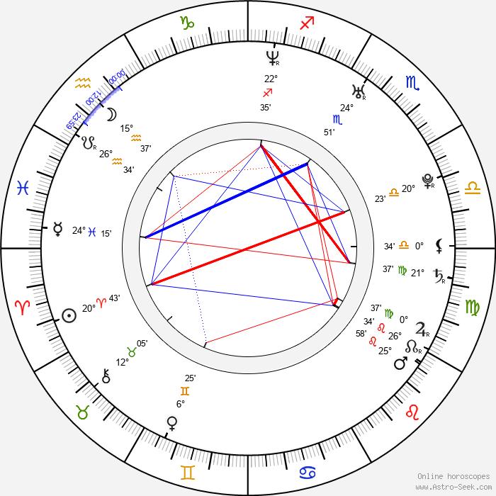 Charlie Hunnam - Birth horoscope chart