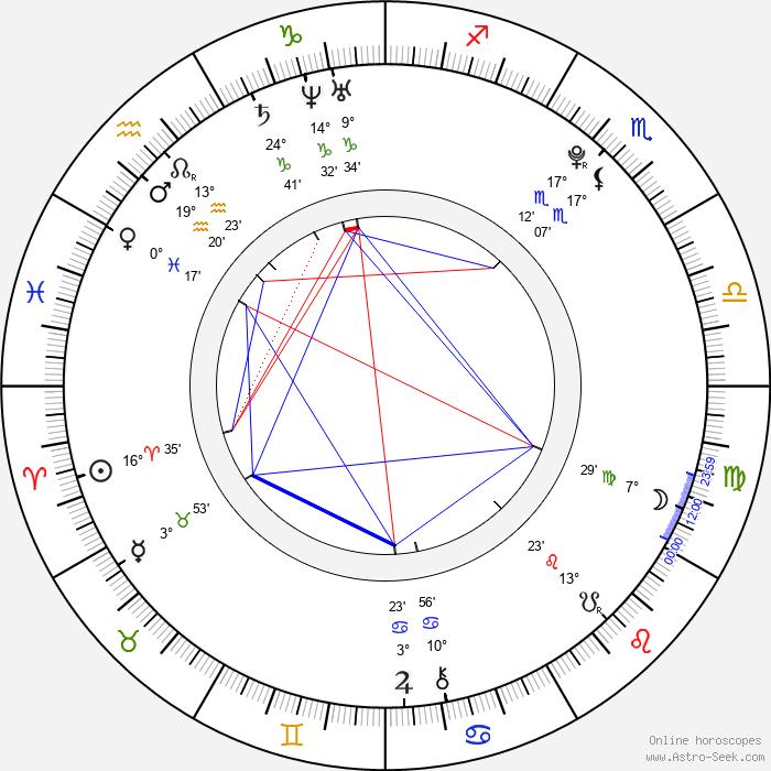 Charlie McDermott - Birth horoscope chart