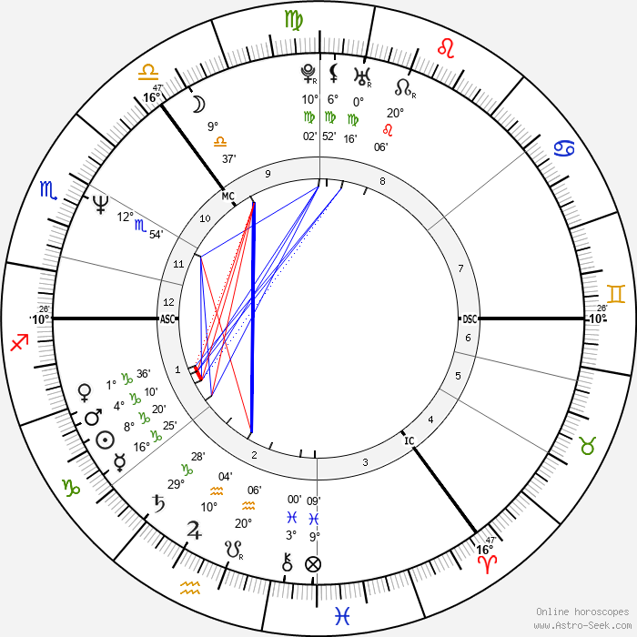 Charlie Nicholas - Birth horoscope chart