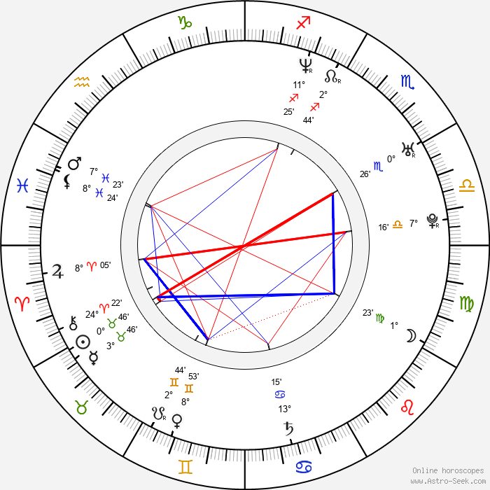 Charlie O'Connell - Birth horoscope chart