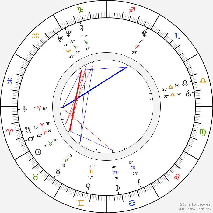 Charlie Rowe - Birth horoscope chart