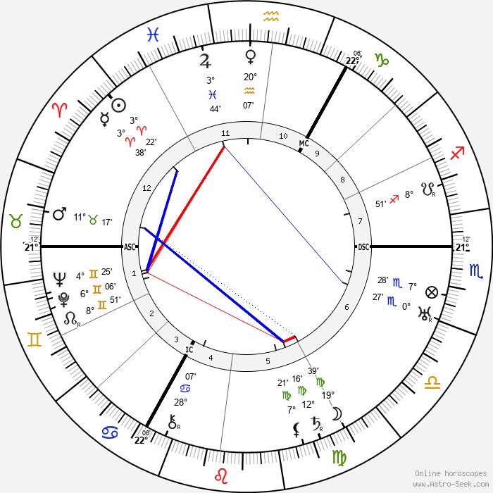 Charlie Toorop - Birth horoscope chart