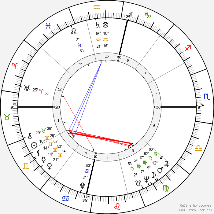 Charlie Wilson - Birth horoscope chart