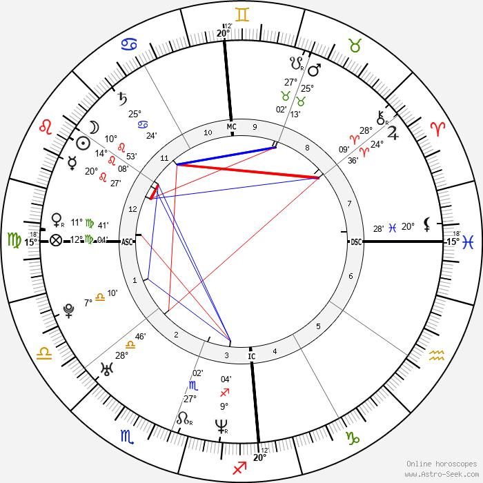Charlize Theron - Birth horoscope chart