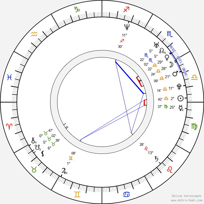 Charlotte Ayanna - Birth horoscope chart