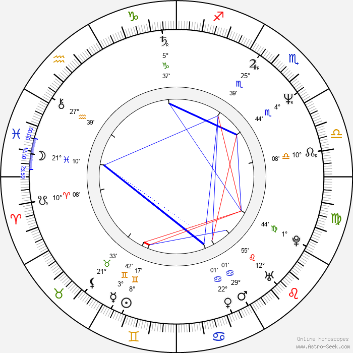Charlotte Brandstrom - Birth horoscope chart