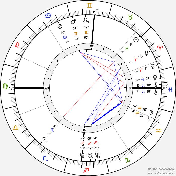 Charlotte Brontë - Birth horoscope chart