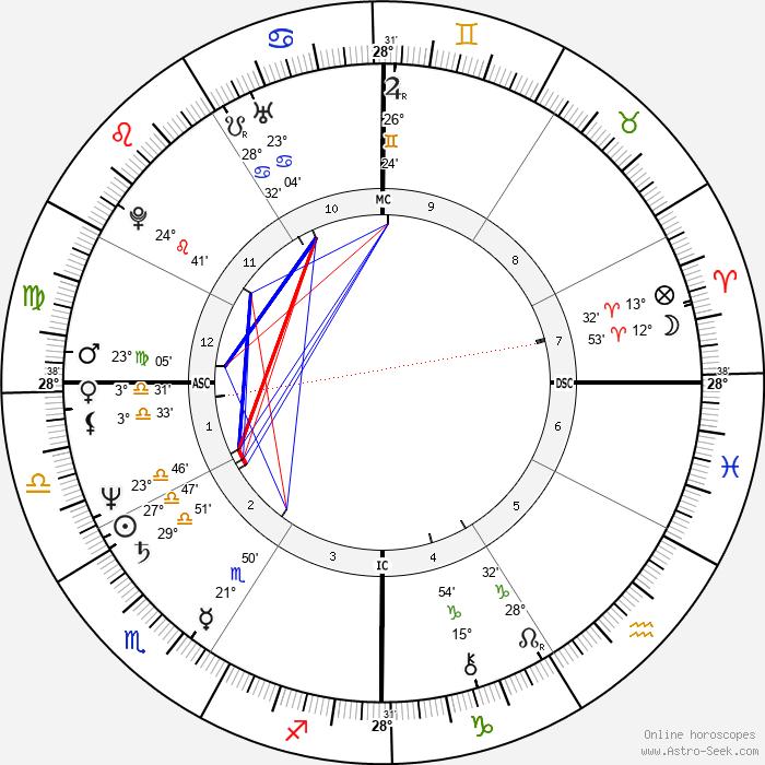 Charlotte Caffey - Birth horoscope chart
