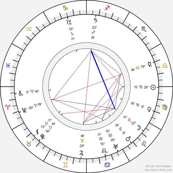 Charlotte Cooper Sterry - Birth horoscope chart