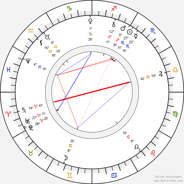 Charlotte Garrigue Masaryk - Birth horoscope chart