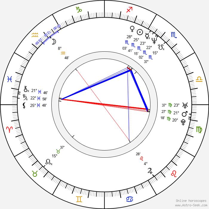 Charlotte Laurier - Birth horoscope chart