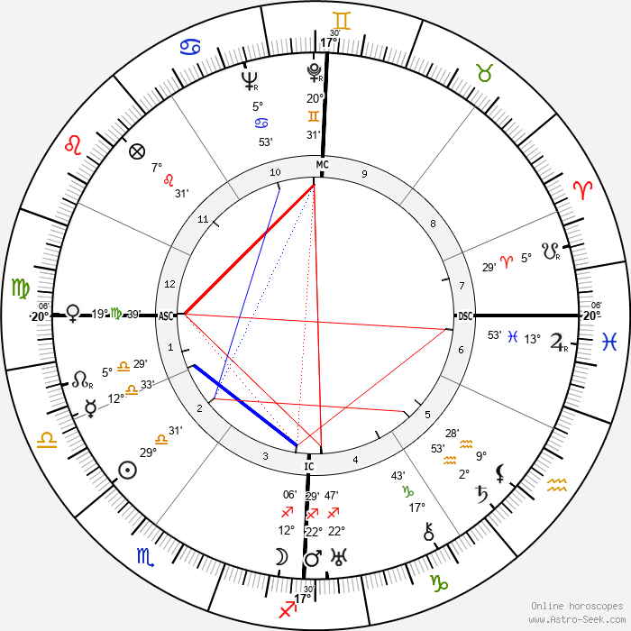 Charlotte Perriand - Birth horoscope chart