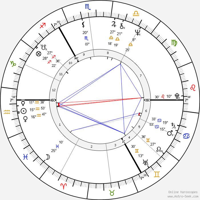 Charlotte Rampling - Birth horoscope chart
