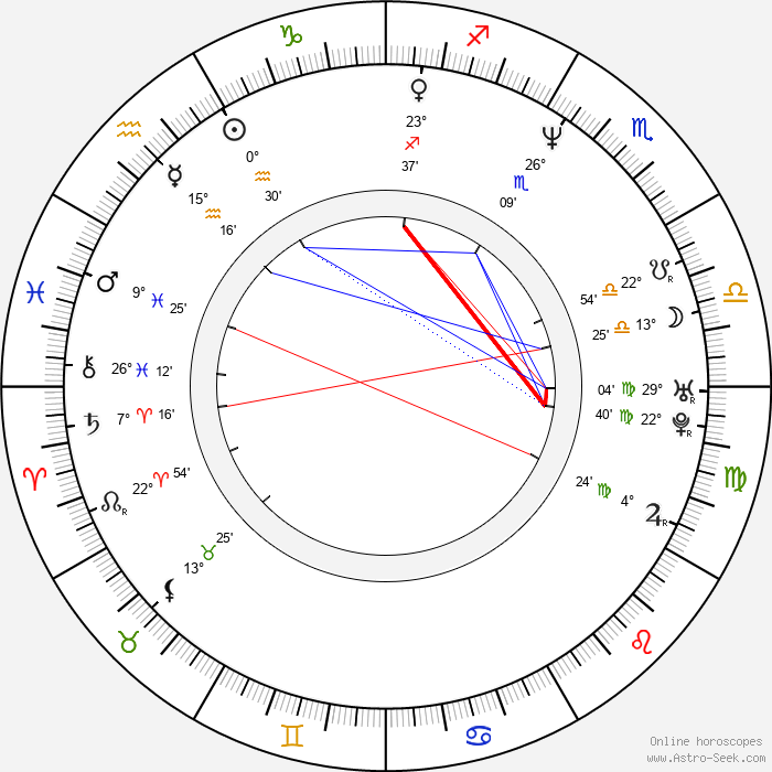 Charlotte Ross - Birth horoscope chart