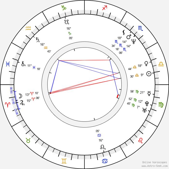 Charlotte Sachs Bostrup - Birth horoscope chart