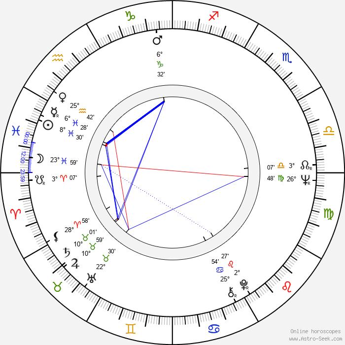 Charlotte Stewart - Birth horoscope chart