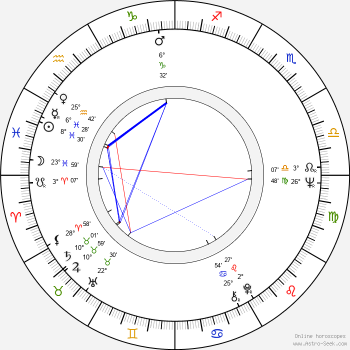 Charlotte Stewart - Birth horoscope chart