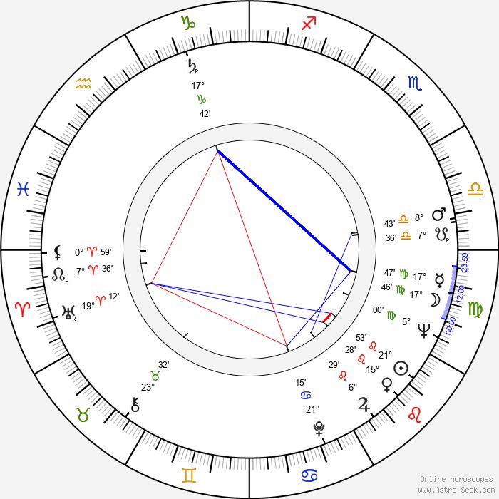Charlotte Zwerin - Birth horoscope chart