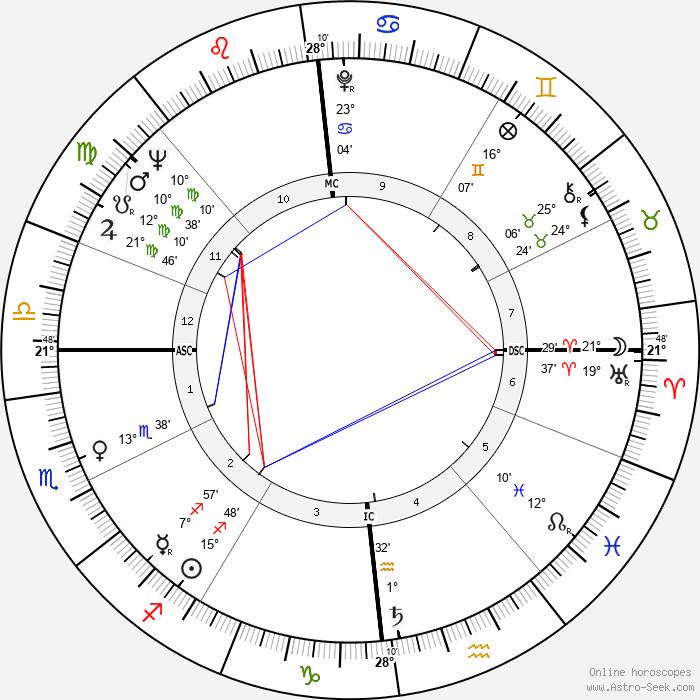 Charly Gaul - Birth horoscope chart