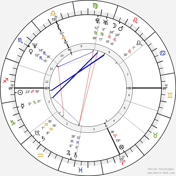 Charly Mottet - Birth horoscope chart