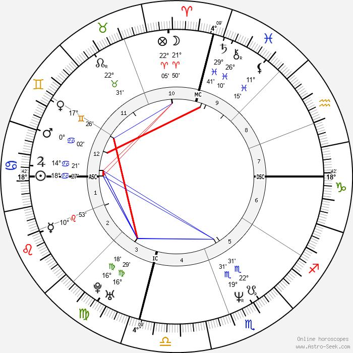 Cheb Mami - Birth horoscope chart
