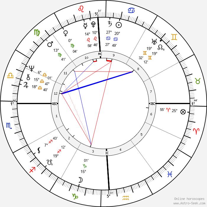 Cheech Marin - Birth horoscope chart